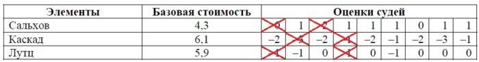 Решение №1495 На соревнованиях по фигурному катанию каждый элемент имеет базовую стоимость ...