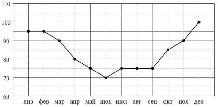 Жирными точками показано потребление электроэнергии в некоторой стране в течение 2016 года в миллиардах кВт⋅ч.