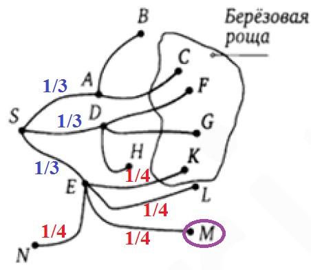 На рисунке показана схема лесных дорожек. Пешеход идет из точки S