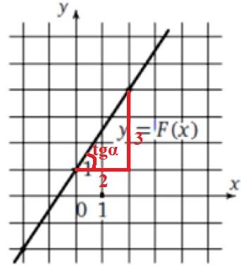 Прямая, изображенная на рисунке, является графиком одной из первообразных функции y = f(x).