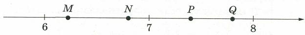 На координатной прямой отмечены точки М, Н, Р, Q.
