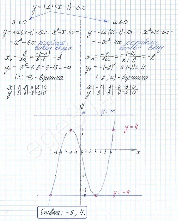 Постройте график функции у = х(х – 1) – 5х и определите, при каких значениях m прямая у = m имеет с графиком ровно две общие точки.
