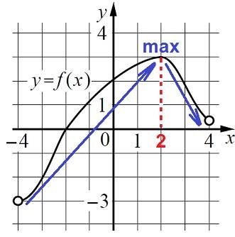 Решение №1631 На рисунке изображён график функции y = f(x), определённой на интервале (−4; 4).