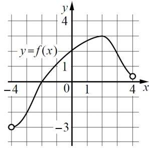 На рисунке изображён график функции y = f(x), определённой на интервале (−4; 4).