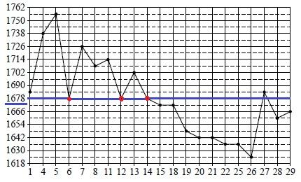 Решение №1625 На рисунке жирными точками показана цена золота, установленная Центробанком РФ во все рабочие дни в октябре 2011 года.