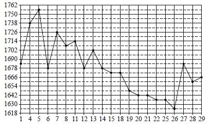 На рисунке жирными точками показана цена золота, установленная Центробанком РФ во все рабочие дни в октябре 2011 года.