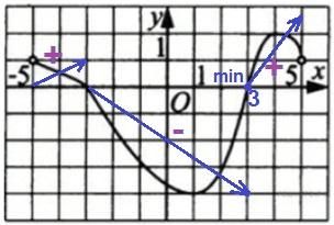 Функция y = f(x) определена и непрерывна на отрезке [−5; 5].