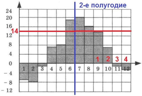 На диаграмме показана среднемесячная температура воздуха в Санкт-Петербурге за каждый месяц 1999 года.