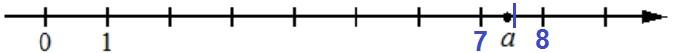 Решение №1666 На координатной прямой отмечено число а.