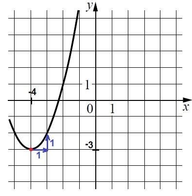 Решение №1700 На рисунке изображён график функции вида f(x) = ax^2 + bx + c