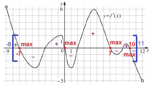 На рисунке изображён график y = f'(x) — производной функции f (x), определённой на интервале (−9;12)