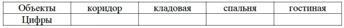 Для объектов, указанных в таблице, определите, какими цифрами они обозначены на плане.