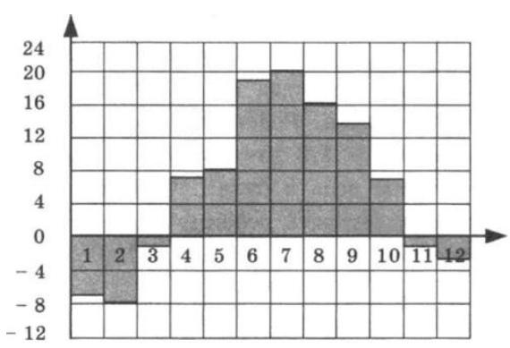 Решение №1681 На диаграмме показана среднемесячная температура воздуха в Санкт-Петербурге за каждый месяц 1999 года.