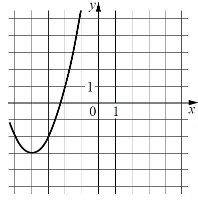 На рисунке изображён график функции вида f(x) = ax2 + bx + c