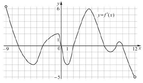 На рисунке изображён график y = f'(x) — производной функции f (x), определённой на интервале (−9;12).