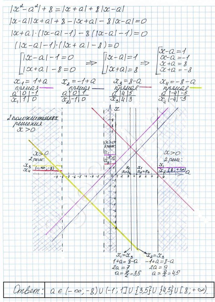 При каких значениях параметра а уравнение |x^2-a^2|+8=|x+a|+8|x-a| имеет два положительных корня.