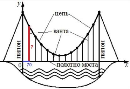 Решение №1852 На рисунке изображена схема моста. Вертикальные пилоны связаны провисающей цепью.