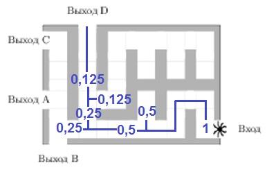 Решение №1769 На рисунке изображён лабиринт. Паук заползает в лабиринт в точке «Вход».