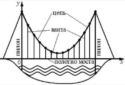 На рисунке изображена схема моста. Вертикальные пилоны связаны провисающей цепью.