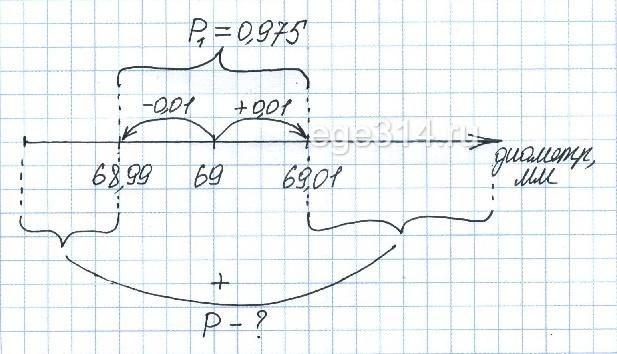 При изготовлении подшипников диаметром 69 мм вероятность того, что диаметр будет отличаться от заданного не более чем на 0,01 мм, равна 0,975.