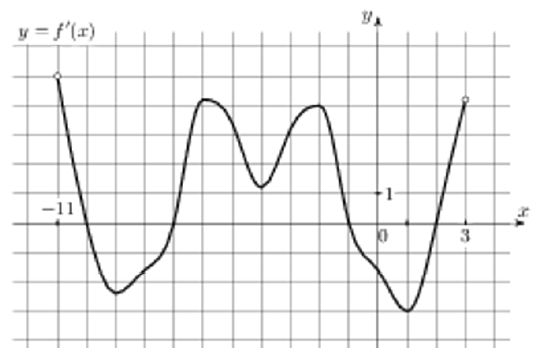 На рисунке изображен график 𝑦 = 𝑓′(𝑥) – производной функции 𝑓(𝑥), определенной на интервале (−11; 3).