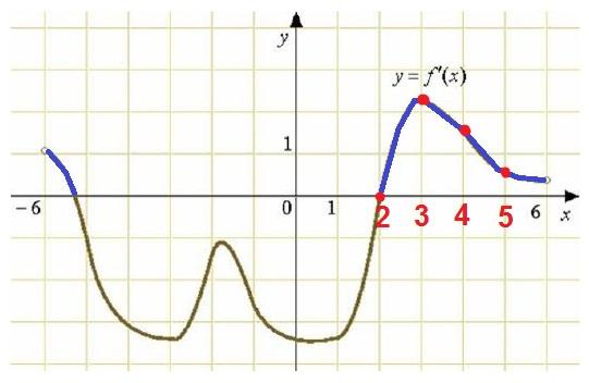 Решение №1914 На рисунке изображен график 𝑦=𝑓′(𝑥) − производной функции 𝑓(𝑥), определенной на интервале (−6;6). Найдите промежутки возрастания функции 𝑓(𝑥).