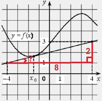 На рисунке изображены график функции 𝑦=𝑓(𝑥) и касательная к нему в точке с абсциссой 𝑥0.
