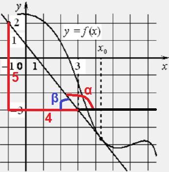 На рисунке изображены график функции 𝑦 = 𝑓(𝑥) и касательная к нему в точке с абсциссой 𝑥0.