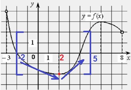 На рисунке изображён график дифференцируемой функции 𝑦 = 𝑓(𝑥)