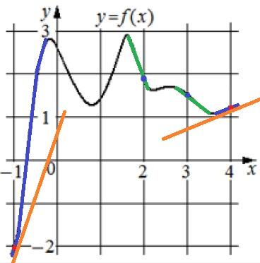 На рисунке изображён график функции 𝑦 = 𝑓(𝑥). На оси абсцисс отмечены точки −1, 2, 3, 4.