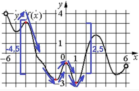 Решение №1892 На рисунке изображён график функции 𝑦=𝑓(𝑥), определённой на интервале (−6;6).