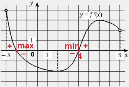 Решение №1917 На рисунке изображён график функции 𝑦 = 𝑓′ (𝑥) − производной функции 𝑓(𝑥), определённой на интервале (−3; 8).