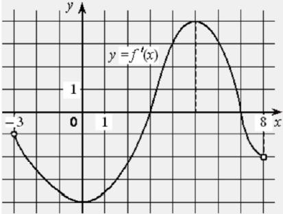 На рисунке изображён график функции 𝑦 = 𝑓′ (𝑥) − производной функции 𝑓(𝑥), определённой на интервале (−3; 8). Найдите точку максимума функции 𝑓(𝑥).
