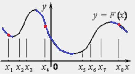 Решение №1943 На рисунке изображён график 𝑦=𝐹(𝑥) одной из первообразных некоторой функции 𝑓(𝑥) и отмечены восемь точек на оси абсцисс 𝑥1, 𝑥2, 𝑥3, 𝑥4, 𝑥5, 𝑥6, 𝑥7, 𝑥8.
