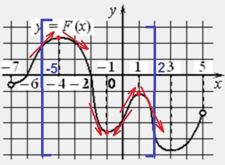 Решение №1944 На рисунке изображён график 𝑦=𝐹(𝑥) одной из первообразных некоторой функции 𝑓(𝑥), определённой на интервале (−7;5).