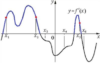 Решение №1894 На рисунке изображён график 𝑦=𝑓′(𝑥)− производной функции 𝑓(𝑥). На оси абсцисс отмечены шесть точек: 𝑥1, 𝑥2, 𝑥3, 𝑥4, 𝑥5, 𝑥6.