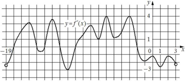 На рисунке изображён график 𝑦 = 𝑓′(𝑥) – производной функции 𝑓(𝑥), определенной на интервале (−19; 3).