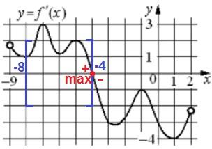 На рисунке изображён график 𝑦 = 𝑓′(𝑥) – производной функции 𝑓(𝑥), определенной на интервале (−9; 2).