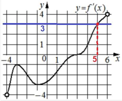 На рисунке изображён график 𝑦 = 𝑓′(𝑥) − производной функции 𝑓(𝑥), определённой на интервале (−4; 6).