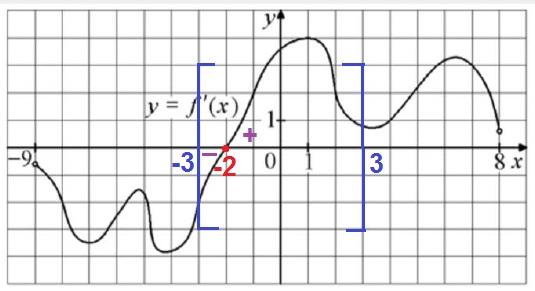 На рисунке изображён график 𝑦=𝑓′(𝑥)− производной функции 𝑓(𝑥), определённой на интервале (−9;8).
