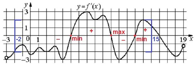 На рисунке изображён график 𝑦 = 𝑓′ (𝑥) − производной функции 𝑓(𝑥), определённой на интервале (−3; 19).