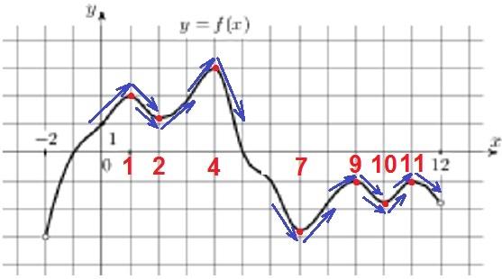 На рисунке изображен график функции 𝑦 = 𝑓(𝑥), определенной на интервале (−2; 12).