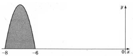 Функция F(x) = –x3 – 21x2 – 114x – одна из первообразных функции f(x).