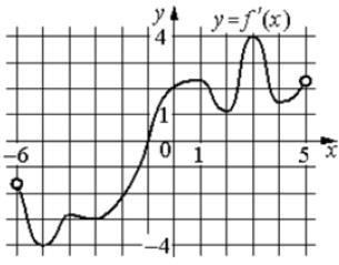 На рисунке изображен график 𝑦 = 𝑓′(𝑥) – производной функции 𝑓(𝑥), определенной на интервале (−6; 5).