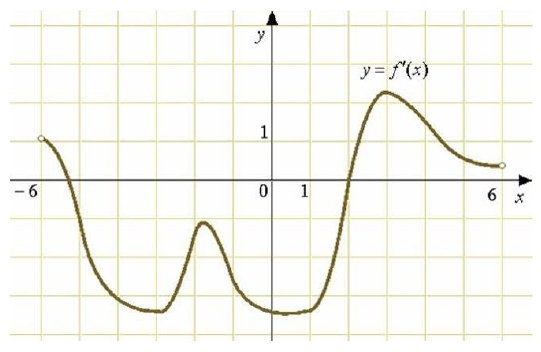 На рисунке изображен график 𝑦 = 𝑓′(𝑥) − производной функции 𝑓(𝑥), определенной на интервале (−6;6).