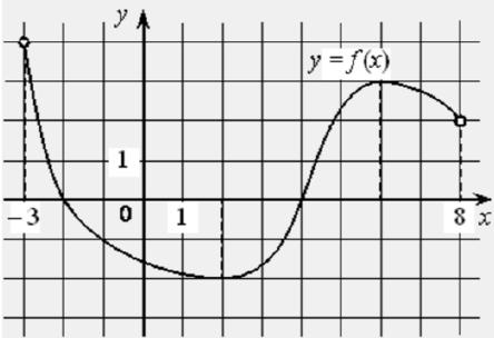 На рисунке изображён график дифференцируемой функции 𝑦 = 𝑓(𝑥), определённой на интервале (−3;8).