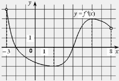 На рисунке изображён график функции 𝑦 = 𝑓′ (𝑥) − производной функции 𝑓(𝑥), определённой на интервале (−3; 8). Найдите точку минимума функции 𝑓(𝑥).