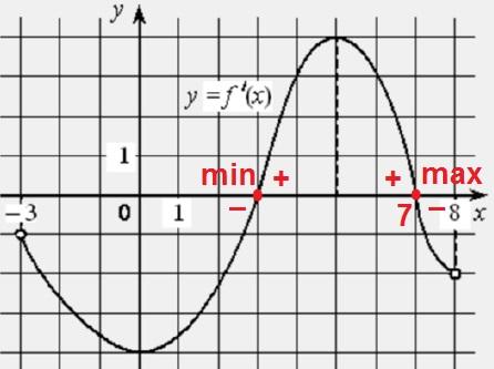 Решение №1916 На рисунке изображён график функции 𝑦 = 𝑓′ (𝑥) − производной функции 𝑓(𝑥), определённой на интервале (−3; 8).