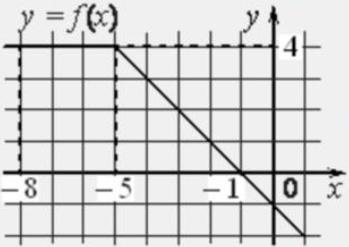На рисунке изображён график некоторой функции 𝑦 = 𝑓(𝑥) (два луча с общей начальной точкой).