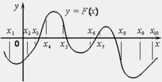 На рисунке изображён график 𝑦 = 𝐹(𝑥) одной из первообразных некоторой функции 𝑓(𝑥) и отмечены десять точек на оси абсцисс 𝑥1, 𝑥2, 𝑥3, 𝑥4, 𝑥5, 𝑥6, 𝑥7, 𝑥8, 𝑥9, 𝑥10.